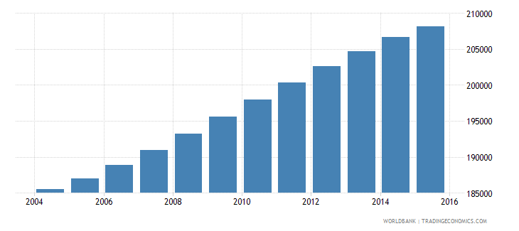 panama population ages 11 16 male wb data
