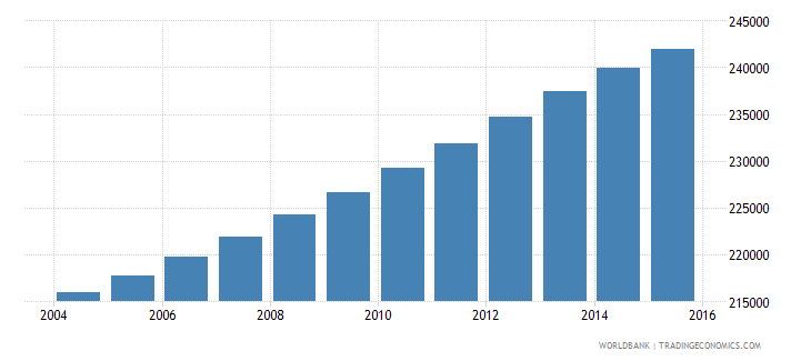 panama population ages 11 17 male wb data
