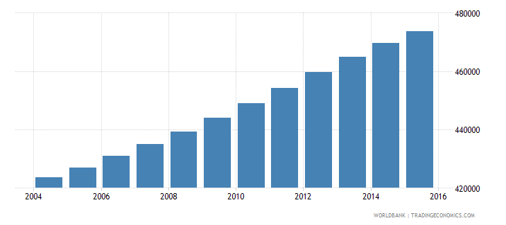 panama population ages 11 17 total wb data