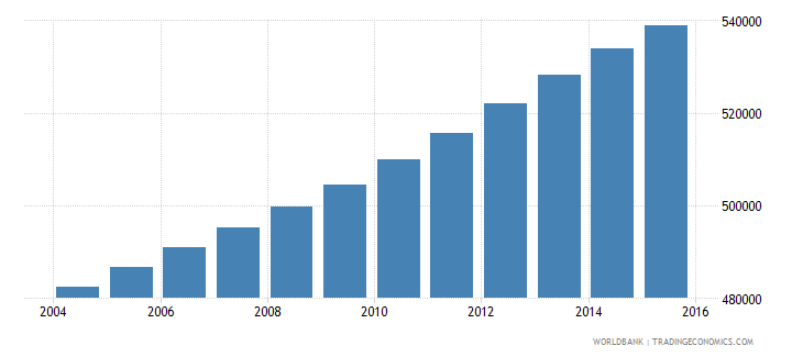 panama population ages 11 18 total wb data