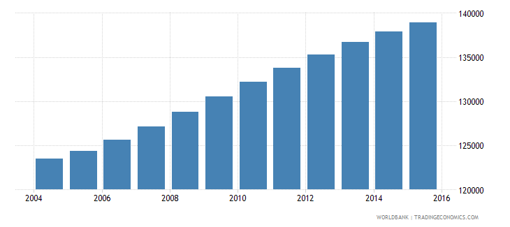 panama population ages 12 15 male wb data