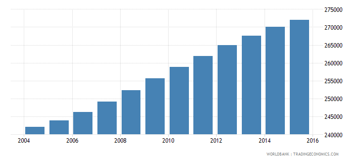panama population ages 12 15 total wb data
