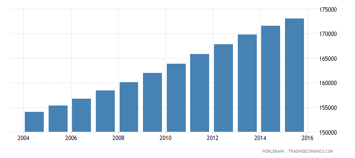 panama population ages 12 16 male wb data
