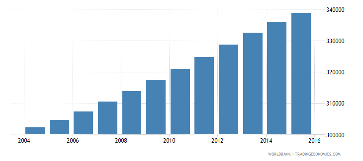 panama population ages 12 16 total wb data