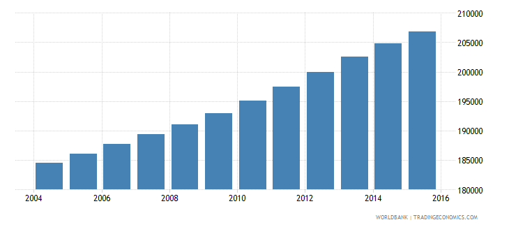 panama population ages 12 17 male wb data