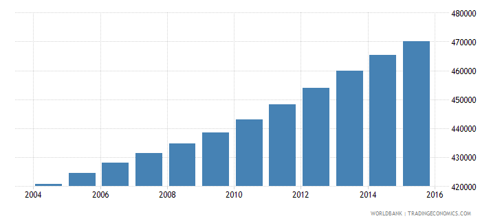 panama population ages 12 18 total wb data
