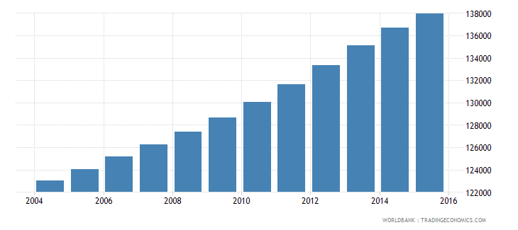 panama population ages 13 16 male wb data