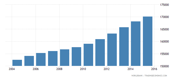 panama population ages 14 18 male wb data