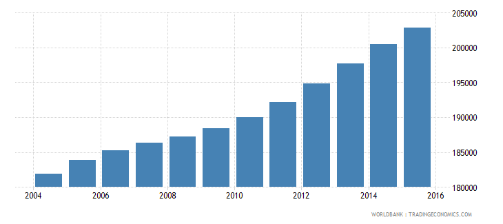 panama population ages 14 19 male wb data