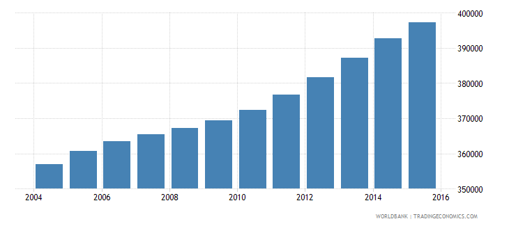 panama population ages 14 19 total wb data