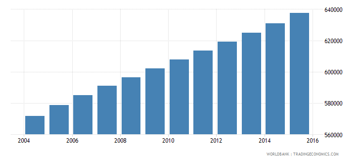 panama population ages 15 24 total wb data