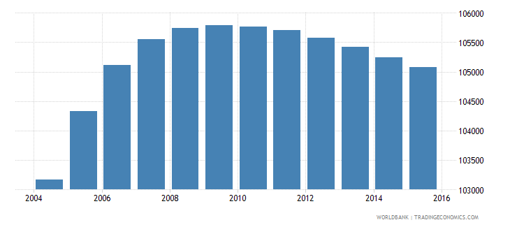 panama population ages 3 5 male wb data