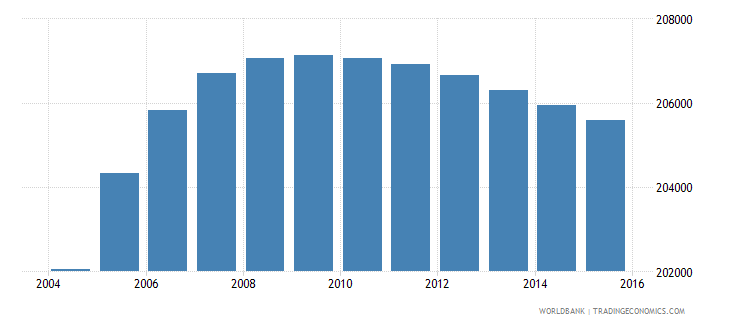 panama population ages 3 5 total wb data