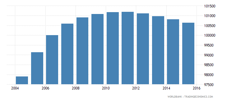 panama population ages 4 6 female wb data