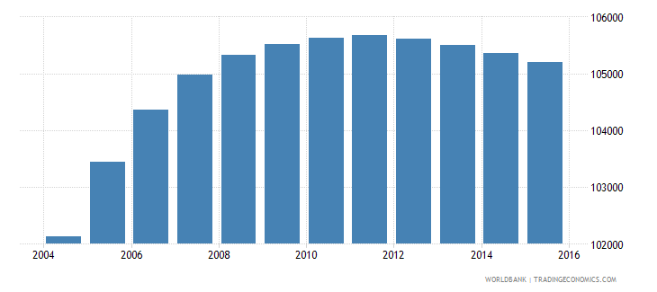 panama population ages 4 6 male wb data