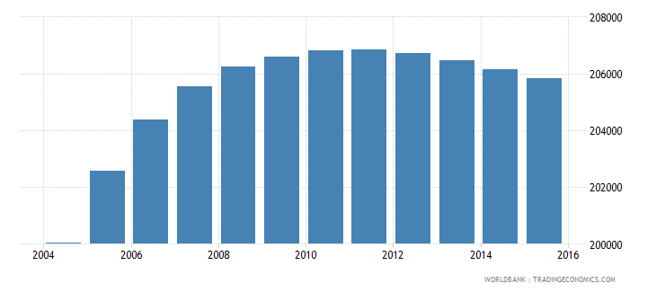 panama population ages 4 6 total wb data