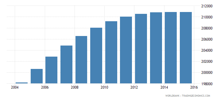 panama population ages 5 10 male wb data