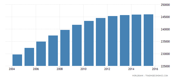 panama population ages 5 11 male wb data