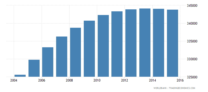 panama population ages 5 9 total wb data