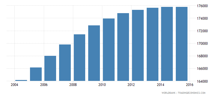 panama population ages 6 10 male wb data