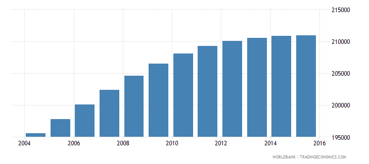 panama population ages 6 11 male wb data