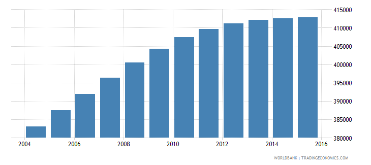panama population ages 6 11 total wb data