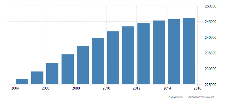 panama population ages 6 12 male wb data