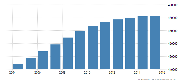 panama population ages 6 12 total wb data