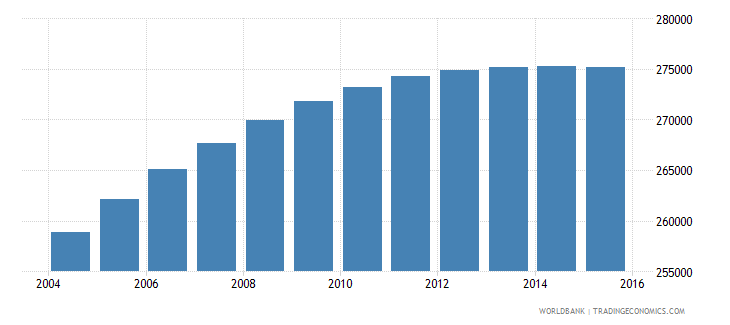 panama population ages 6 9 total wb data
