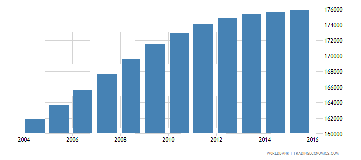panama population ages 7 11 male wb data