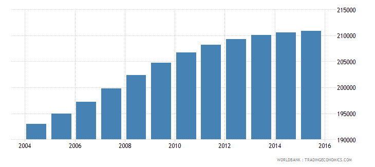 panama population ages 7 12 male wb data