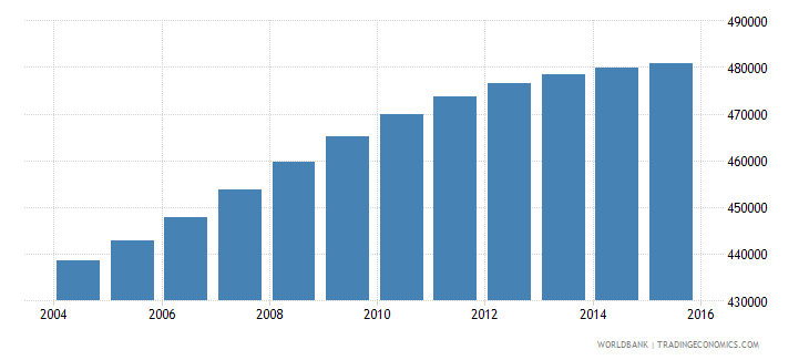 panama population ages 7 13 total wb data
