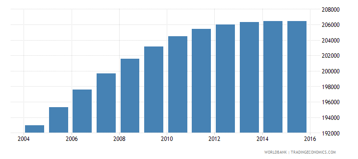 panama population ages 7 9 total wb data