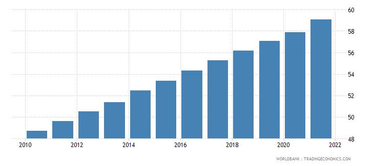 panama population density people per sq km wb data