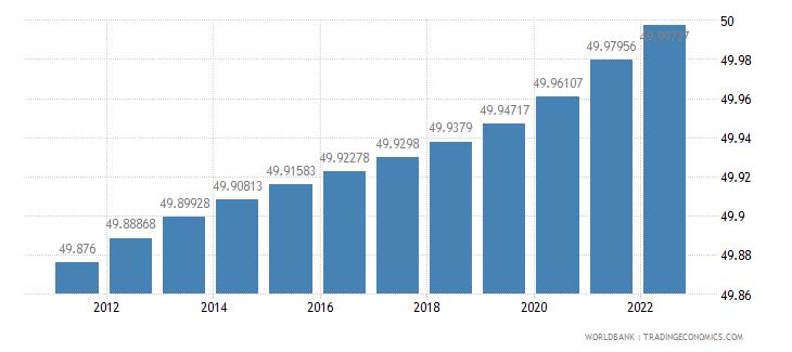 panama population female percent of total wb data