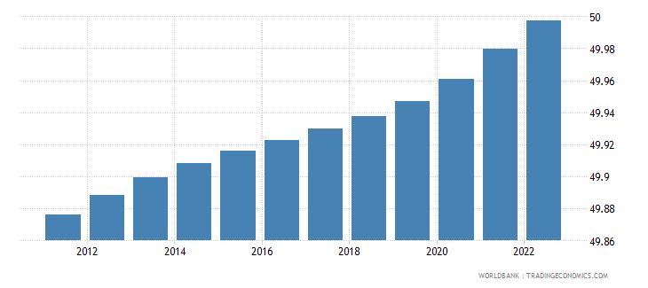 Panama Population Female Percent Of Total-2762