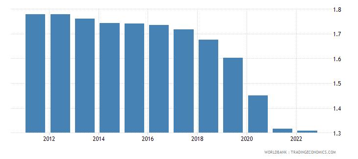panama population growth annual percent wb data