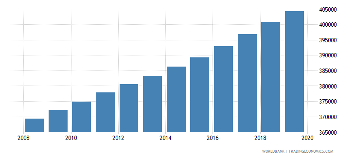 panama population of compulsory school age female number wb data