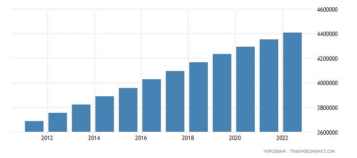 panama population total wb data