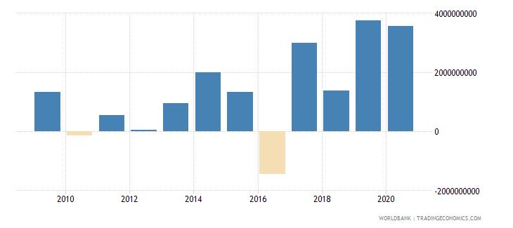 panama portfolio investment bonds ppg  plus  png nfl us dollar wb data