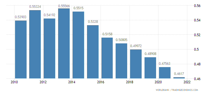 panama ppp conversion factor private consumption lcu per international dollar wb data