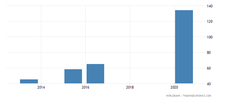 panama present value of external debt percent of exports of goods services and income wb data