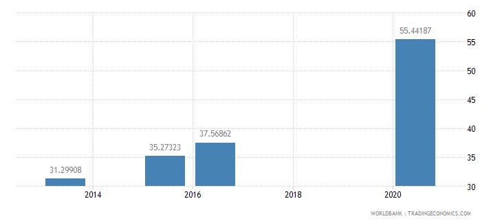 panama present value of external debt percent of gni wb data
