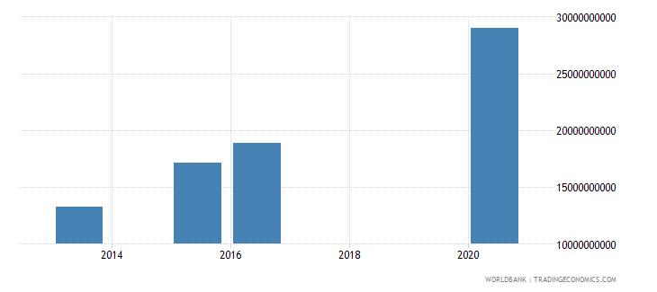 panama present value of external debt us dollar wb data