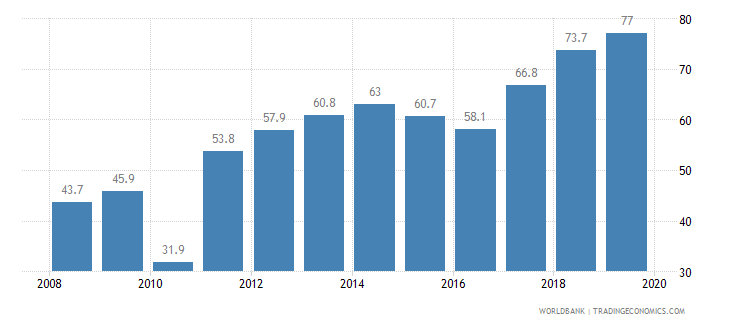 panama private credit bureau coverage percent of adults wb data