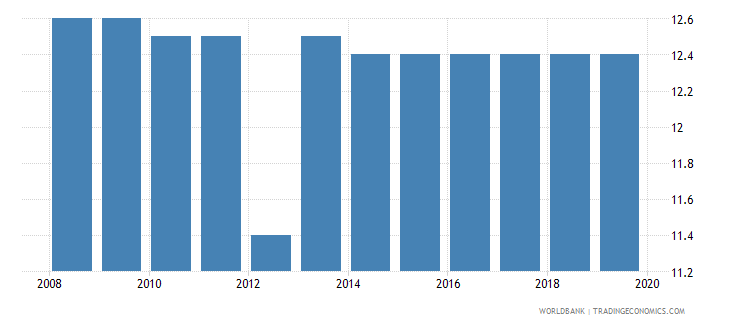 panama profit tax percent of commercial profits wb data