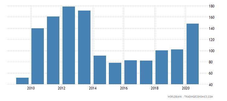 panama provisions to nonperforming loans percent wb data