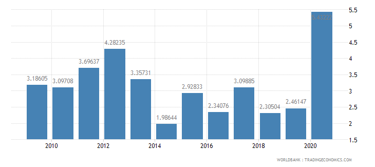 panama public and publicly guaranteed debt service percent of gni wb data