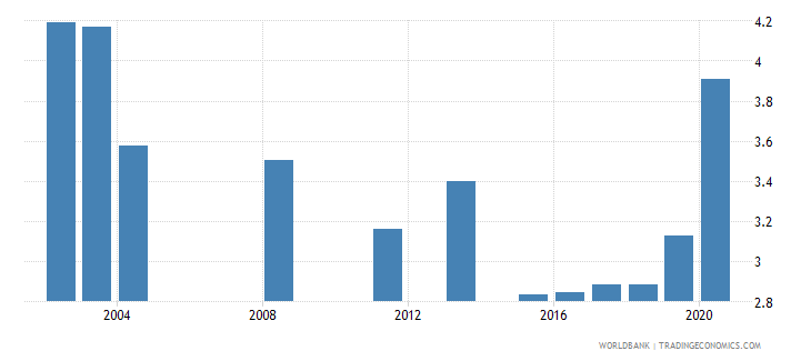 panama public spending on education total percent of gdp wb data