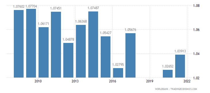 panama ratio of female to male secondary enrollment percent wb data